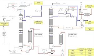 32tph Two Column Distillation
