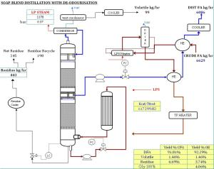 6.6 tph Single Column Distillation