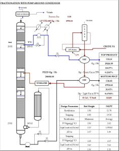 Fractionation 28 tph, feed-C12.18 pko, top pdct C12.14